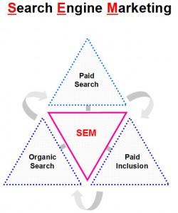 Składowe Search Engine Marketingu