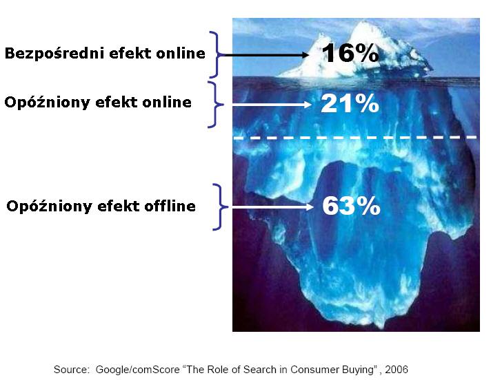 Efekt offline a promocja w wyszukiwarkach
