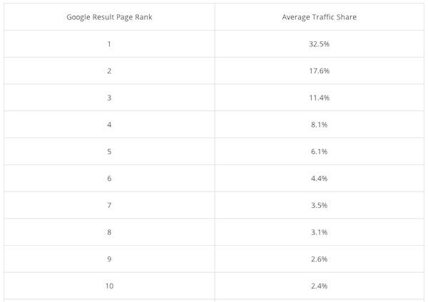 tabele udzialu klikniec pozycje w google Która pozycja w Google jest najlepsza ?